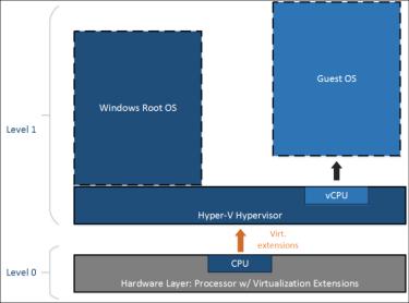 nested-virtualization-hyper-v